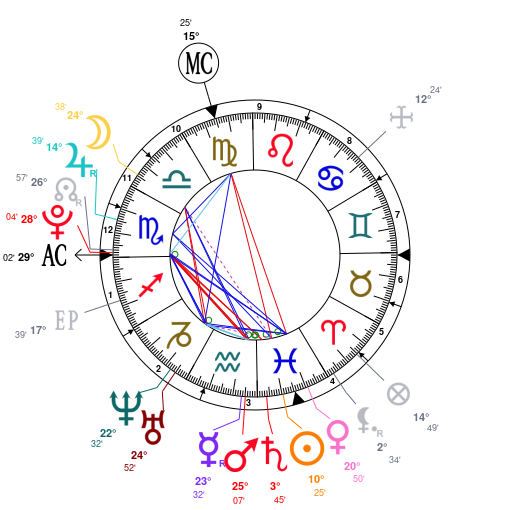Astrology and natal chart of Justin Bieber, born on 1994/03/01