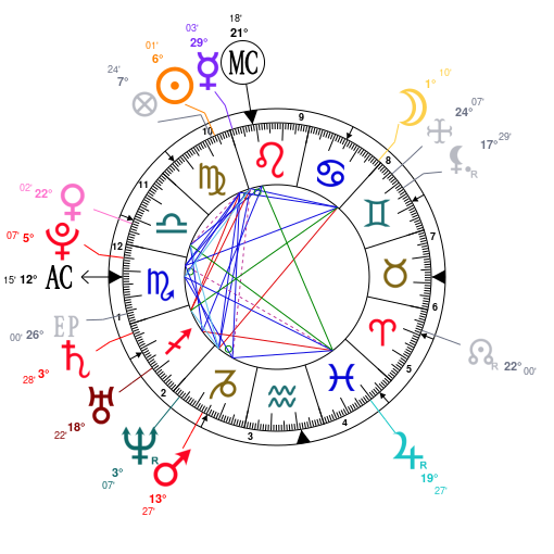 Astrology and natal chart of Lea Michele, born on 1986/08/29