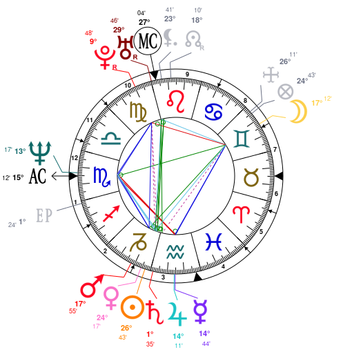 Astrology And Natal Chart Of Jim Carrey Born On 1962 01 17