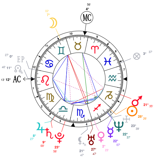 Astrology And Natal Chart Of Jake Gyllenhaal Born On 19801219