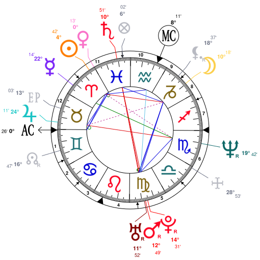 Astrology And Natal Chart Of Sarah Jessica Parker Born On 19650325