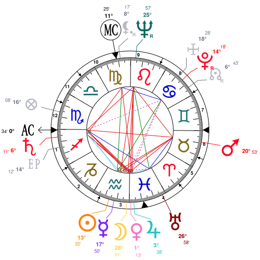 Astrology And Natal Chart Of Kenneth Anger Born On 19270203