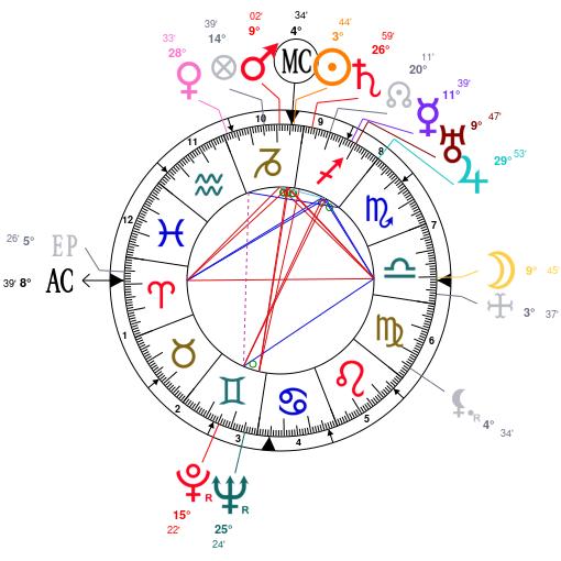 Astrology and natal chart of Humphrey Bogart, born on 1899/12/25