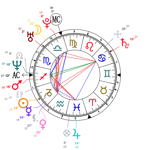 Astrology And Natal Chart Of Bradley Cooper Born On 1975 01 05