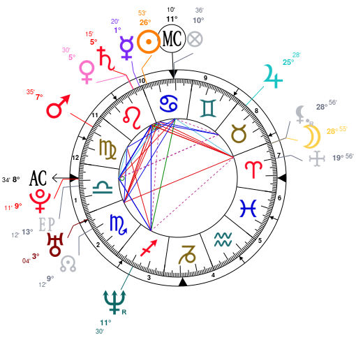 Astrology and natal chart of Benedict Cumberbatch, born on