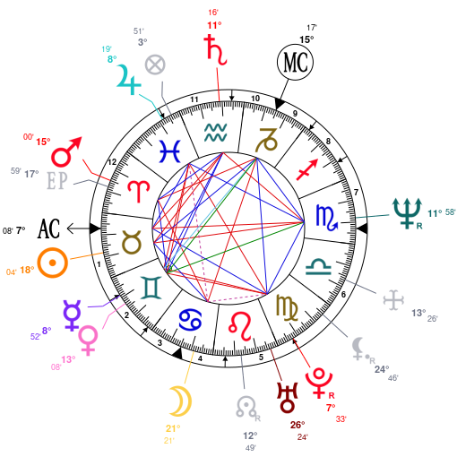 Astrology and natal chart of Dave Gahan, born on 1962/05/09