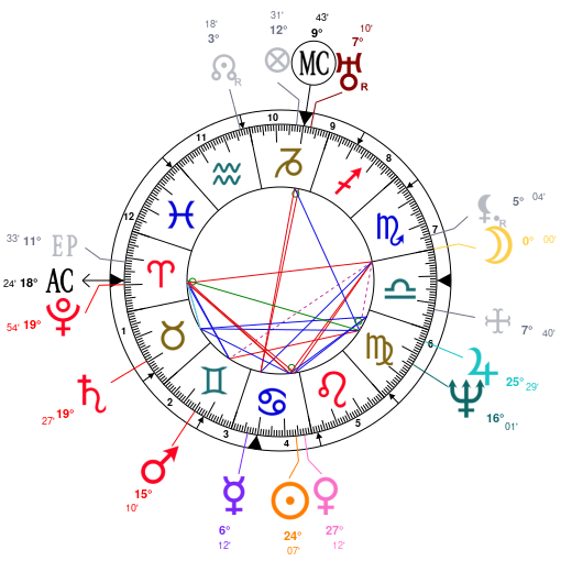 Astrology and natal chart of Alexander the Great, born on -355/07/22