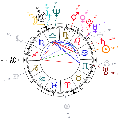 Astrology And Natal Chart Of Sylvester Stallone Born On 1946 07 06
