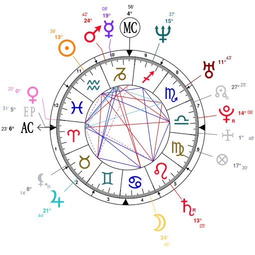 Astrology And Natal Chart Of Shakira Born On 1977 02
