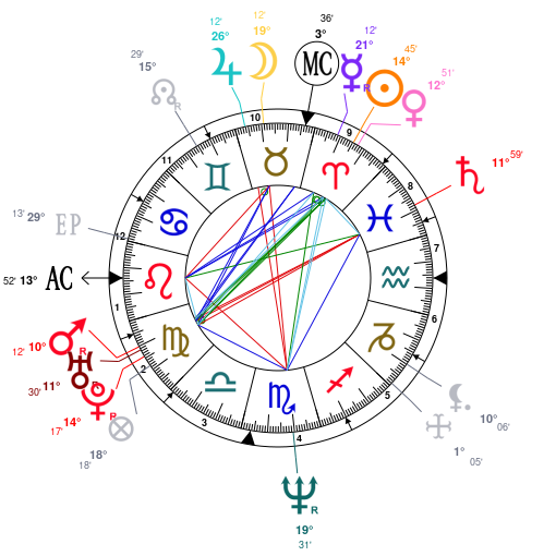 Astrology And Natal Chart Of Robert Downey Jr Born On 1965 04