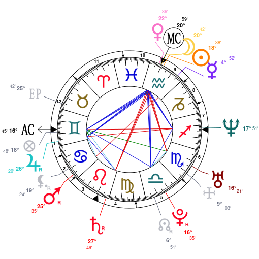 Astrology And Natal Chart Of Ashton Kutcher Born On 1978 02 07