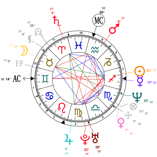 Astrology And Natal Chart Of Jamie Foxx Born On 19671213