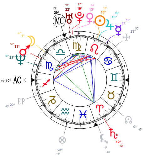 Astrology and natal chart of Enrique Bunbury, born on 1967/08/11