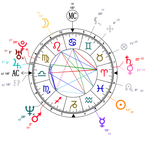 Astrology and natal chart of Javier Bardem, born on 1969/03/01