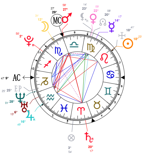 Astrology And Natal Chart Of Kylie Jenner Born On 19970810