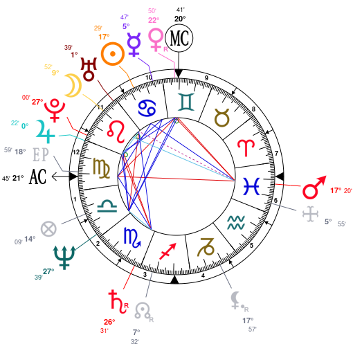 Astrology and natal chart of Tom Hanks, born on 1956/07/09