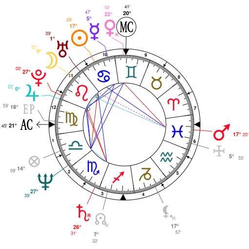 Astrology: Tom Hanks, date of birth: 1956/07/09, Horoscope ...