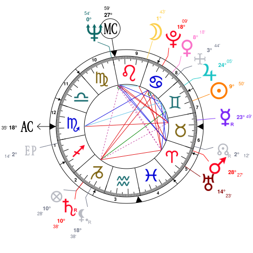 Astrology And Natal Chart Of Clint Eastwood Born On 19300531