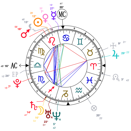 Astrology and natal chart of Xenia Tchoumitcheva, born on 1987/08/05