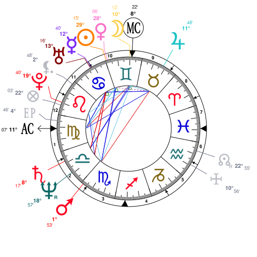 Astrology And Natal Chart Of John Goodman Born On 19520620