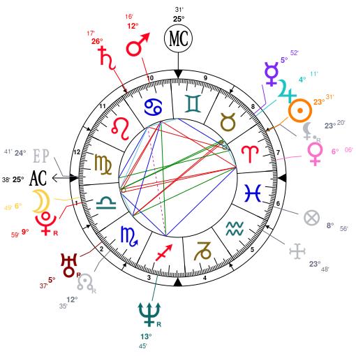 Astrology and natal chart of Glenn Howerton, born on 1976/04/13