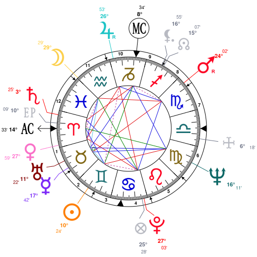Astrology and natal chart of Morgan Freeman, born on 1937/06/01