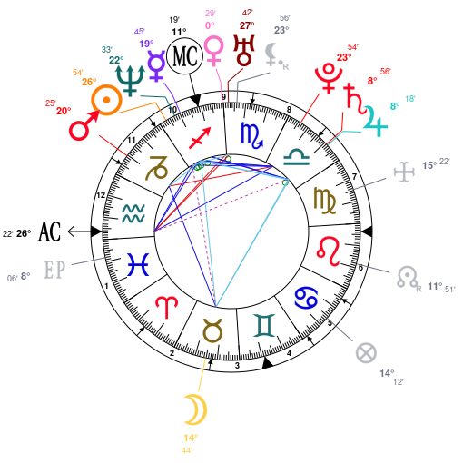 Astrology And Natal Chart Of Christina Aguilera Born On 19801218