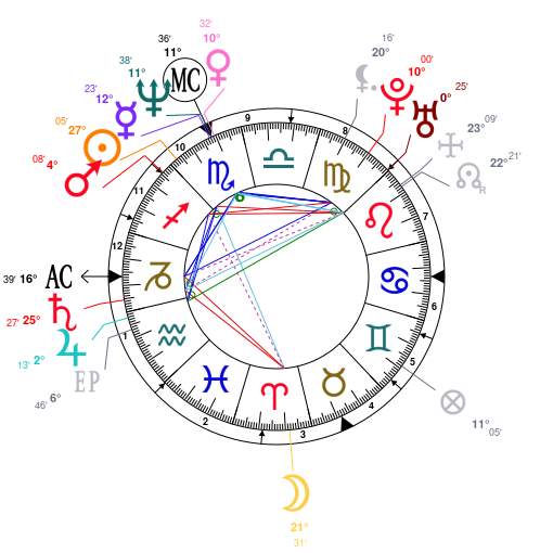 Astrology and natal chart of Meg Ryan, born on 1961/11/19