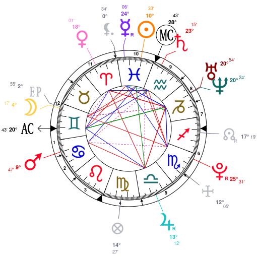 Astrology and natal chart of Wonho, born on 1993/03/01