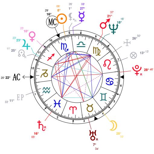 Astrology and natal chart of Michael Landon, born on 1936/10/31