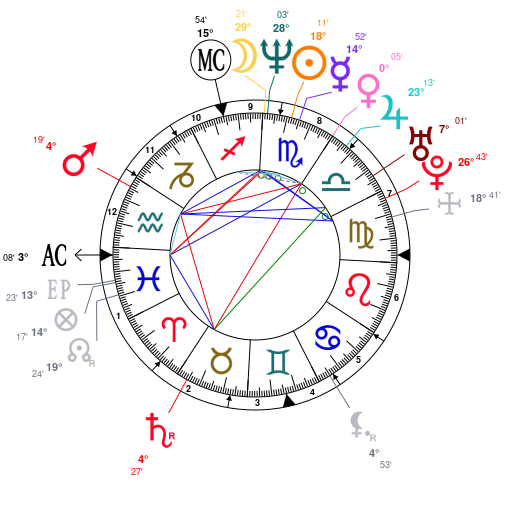 Astrology And Natal Chart Of Ellen Pompeo Born On 19691110