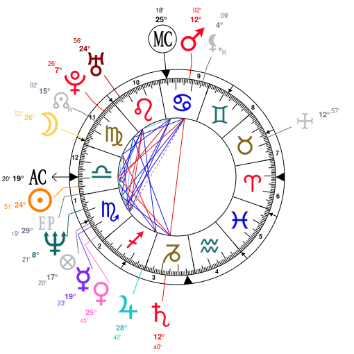 Astrology And Natal Chart Of Jean Claude Van Damme Born On 1960 10