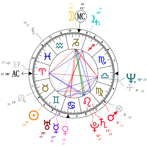 Astrology and natal chart of Stevie Nicks, born on 1948/05/26