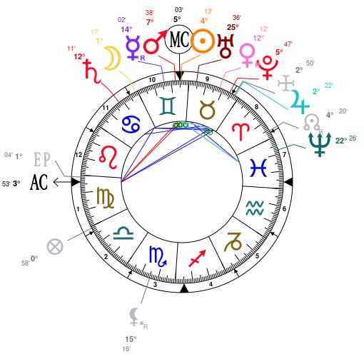 Astrology And Horoscope For Dakar Senegal On May 25 1857