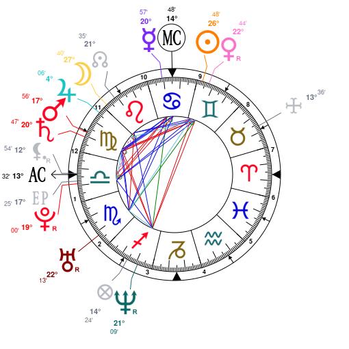 Astrology and natal chart of Venus Williams, born on 1980/06/17