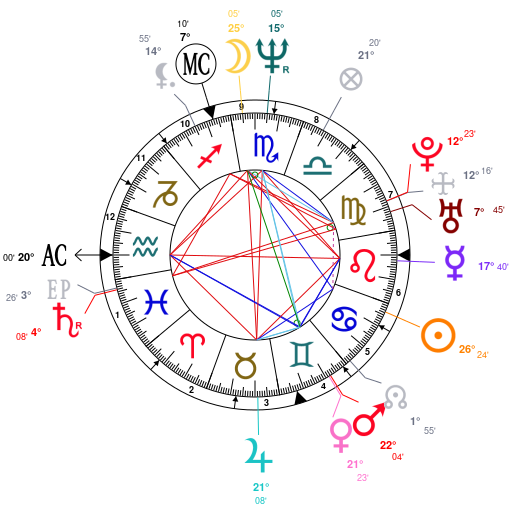 Astrology And Natal Chart Of Wendy Williams Born On 19640718