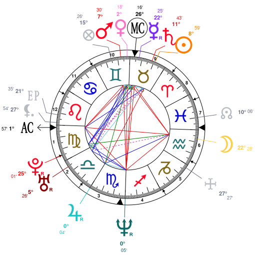 Astrology and natal chart of Uma Thurman, born on 1970/04/29