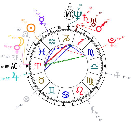 Astrology and natal chart of Rihanna, born on 1988/02/20