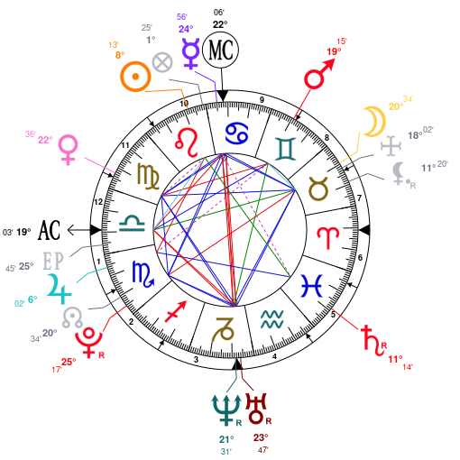 Astrology and natal chart of Lil Uzi Vert, born on 1994/07/31