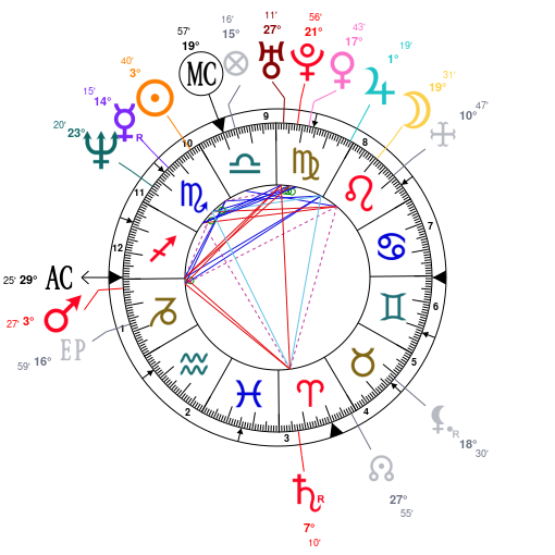 Astrology And Natal Chart Of Scott Weiland Born On 19671027