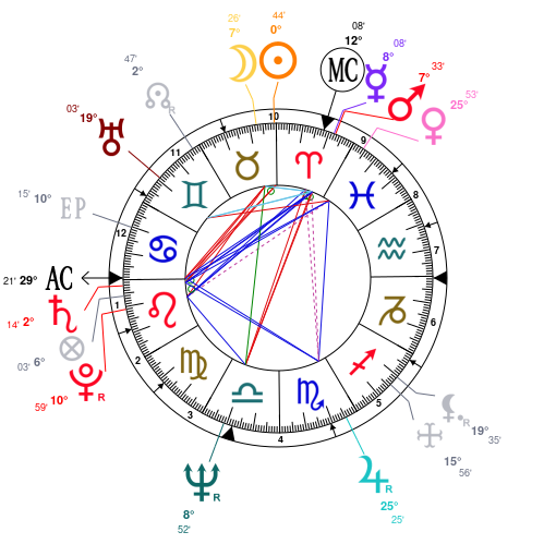Astrology and natal chart of Iggy Pop, born on 1947/04/21