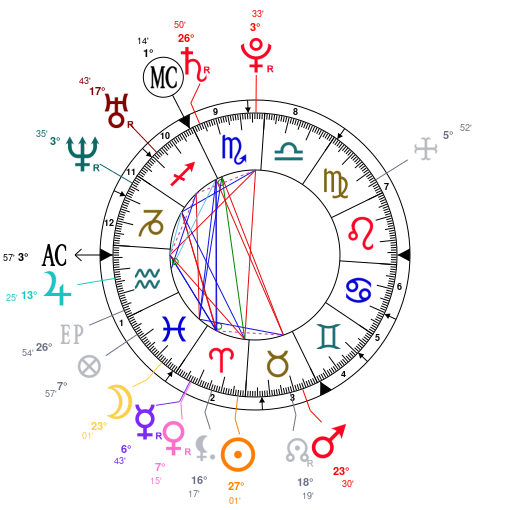 Astrology and natal chart of Jo-Wilfried Tsonga, born on
