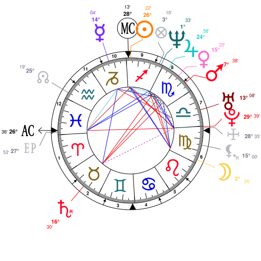 Astrology And Natal Chart Of Dmx Rapper Born On 19701218