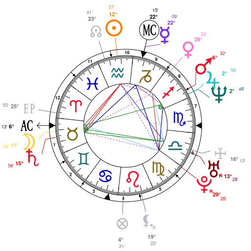 Astrology And Natal Chart Of Arly Jover Born On 19710202