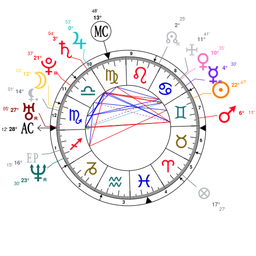 The Weeknd Birth Chart Frodofullring