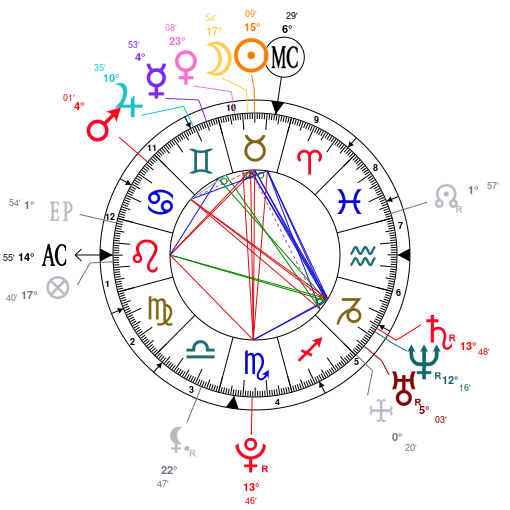 Astrology And Natal Chart Of Chris Brown Born On 19890505