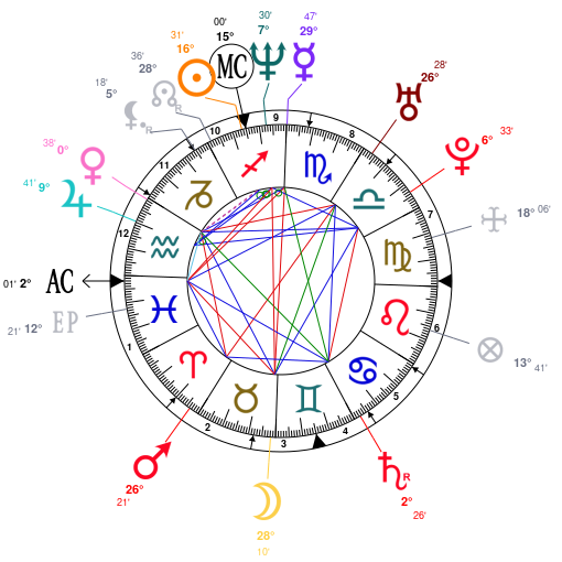 Astrology And Natal Chart Of Corey Taylor Born On 19731208