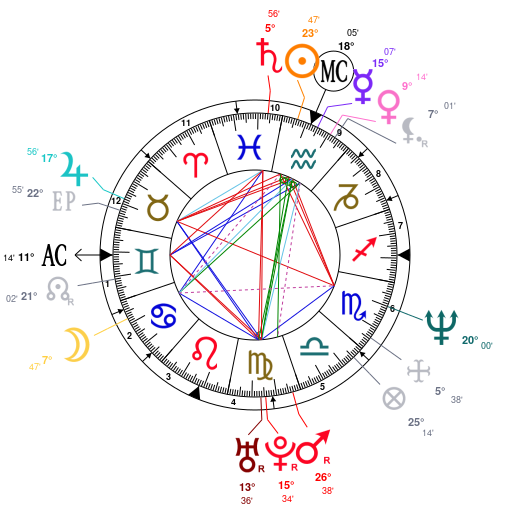 Astrology And Natal Chart Of Brett Kavanaugh Born On 19650212