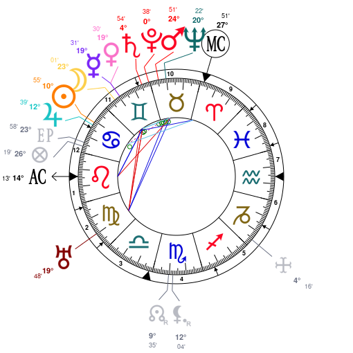 Astrology and natal chart of Franz Kafka, born on 1883/07/03