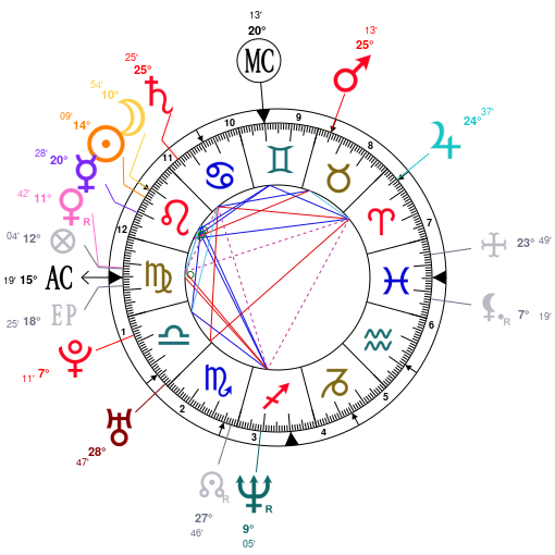 Astrology And Natal Chart Of Charlize Theron Born On 1975 08 07